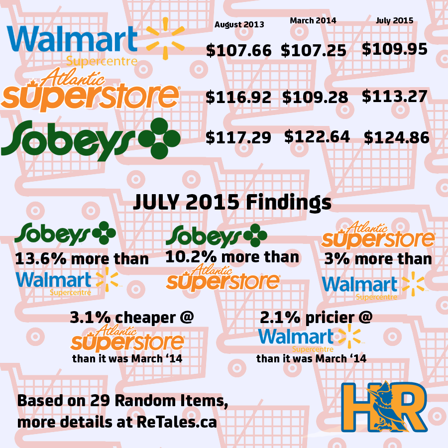 Groceries July 2015