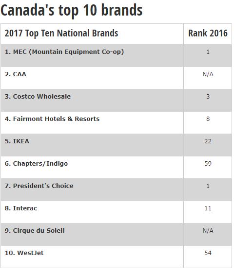 Canada's top brands trusted